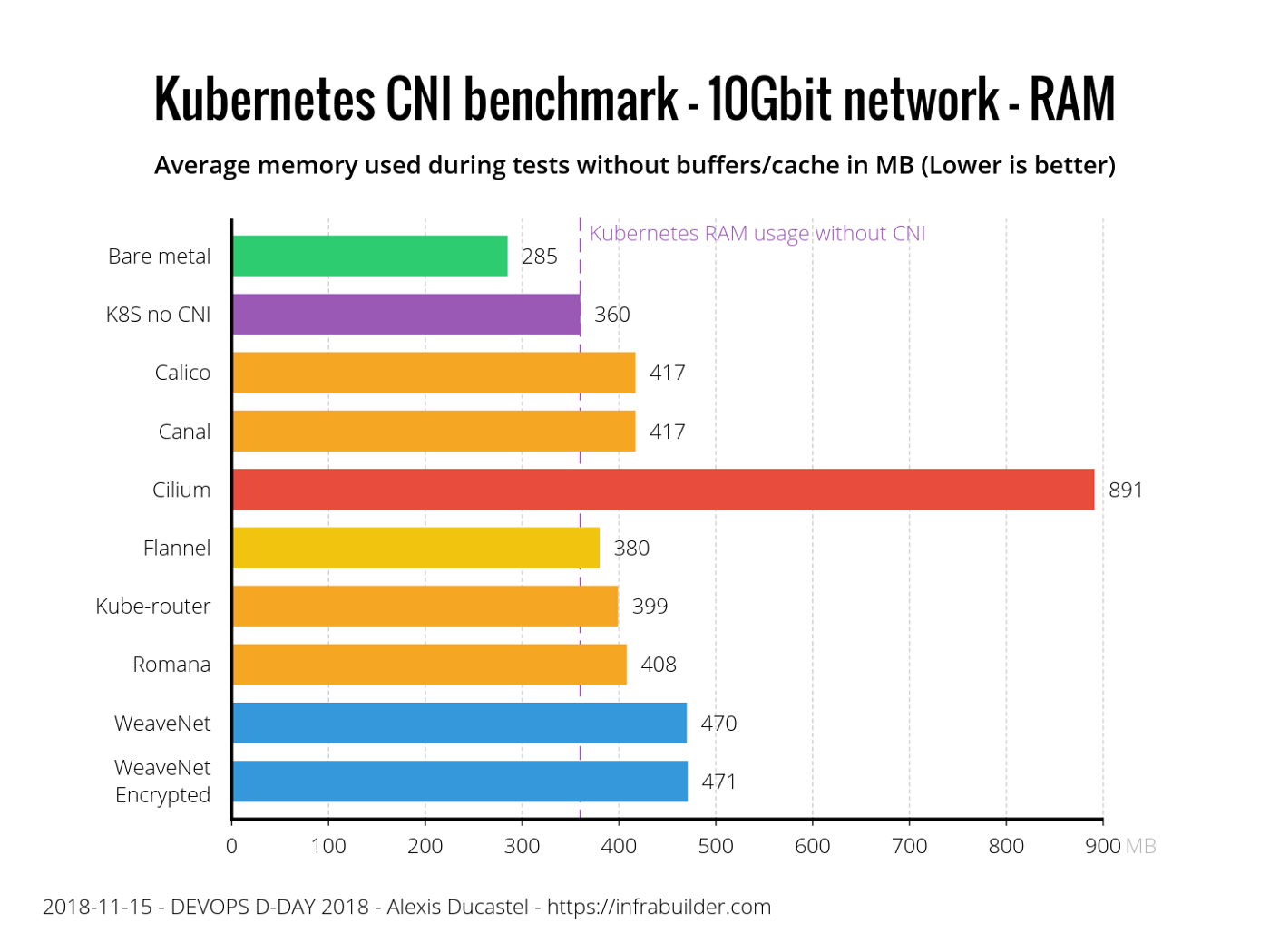 Benchmark results of Kubernetes network plugins (CNI) over 10Gbit/s