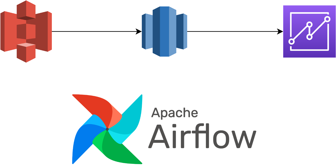A simple ETL flow using airflow in AWS using S3, redshift and quicksights