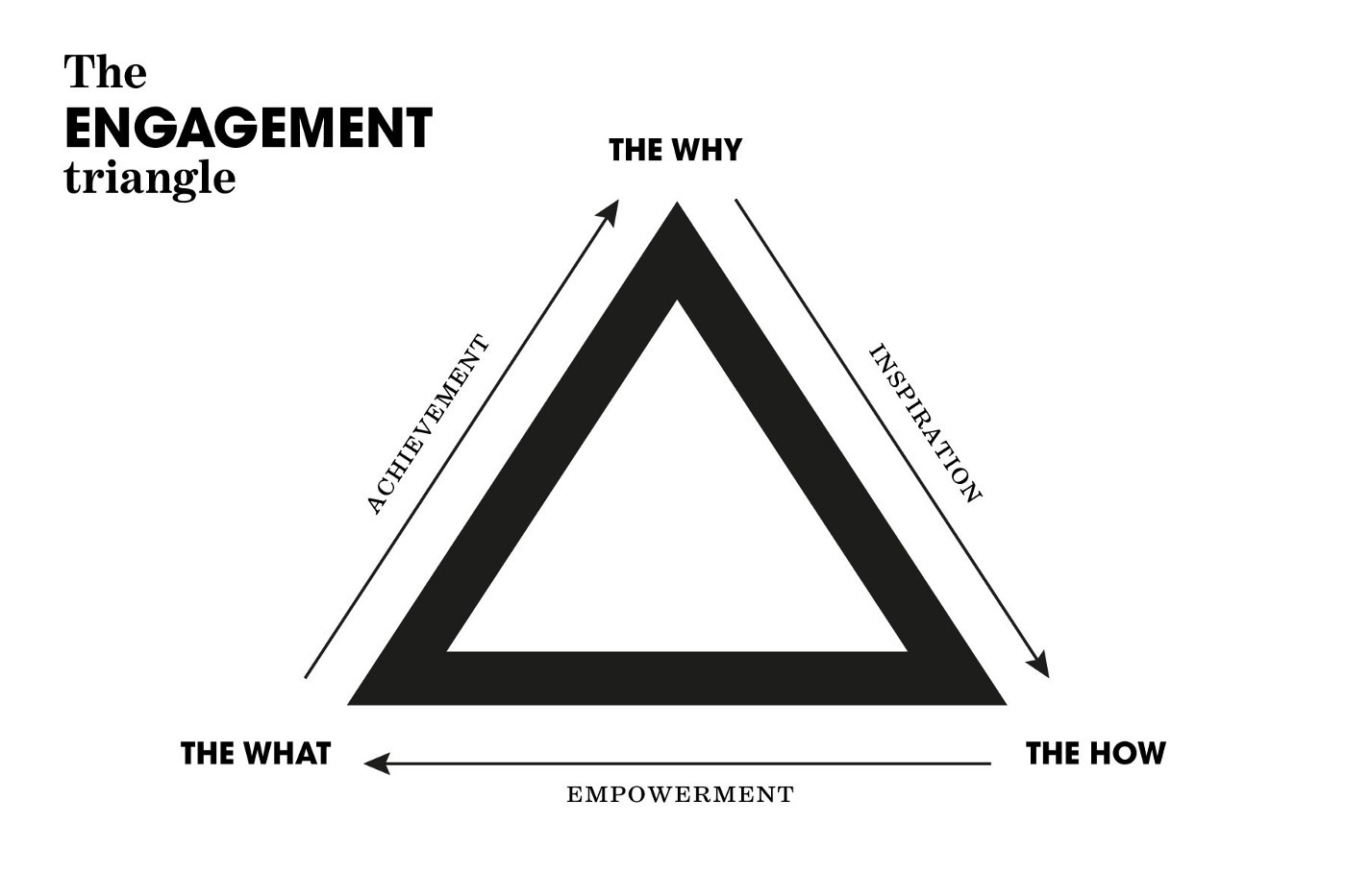The Engagement Triangle—which shows you how to gain achievement, inspiration, and empowerment through The What, The Why, & The How.