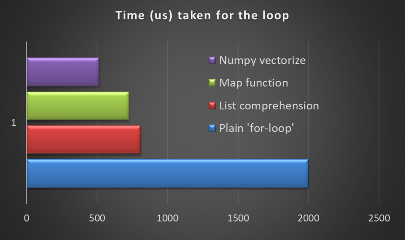 Data science with Python: Turn your conditional loops to Numpy vectors