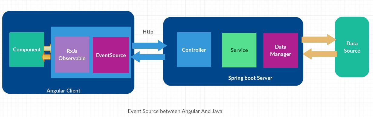 Event Source with Angular - ITNEXT