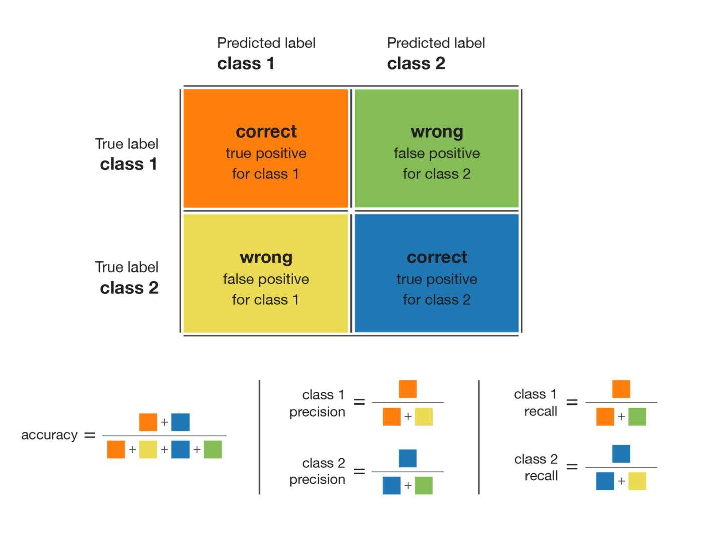 Handling imbalanced datasets in machine learning - Towards Data Science