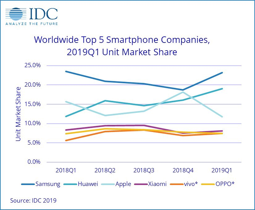 Google isn't one of the top 5 smartphone companies in the world.