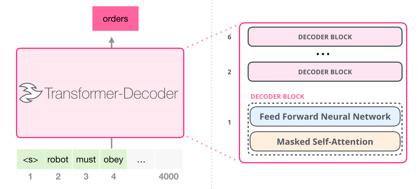 (2/2) OpenAI GPT-2 is a transformer-based language model using only decoder blocks (image credit: The illustrated GPT-2)
