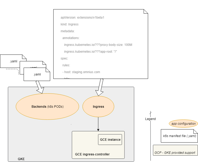 Kubernetes ingress: use the GCE built-in nginx controllers in GKE [2/3]
