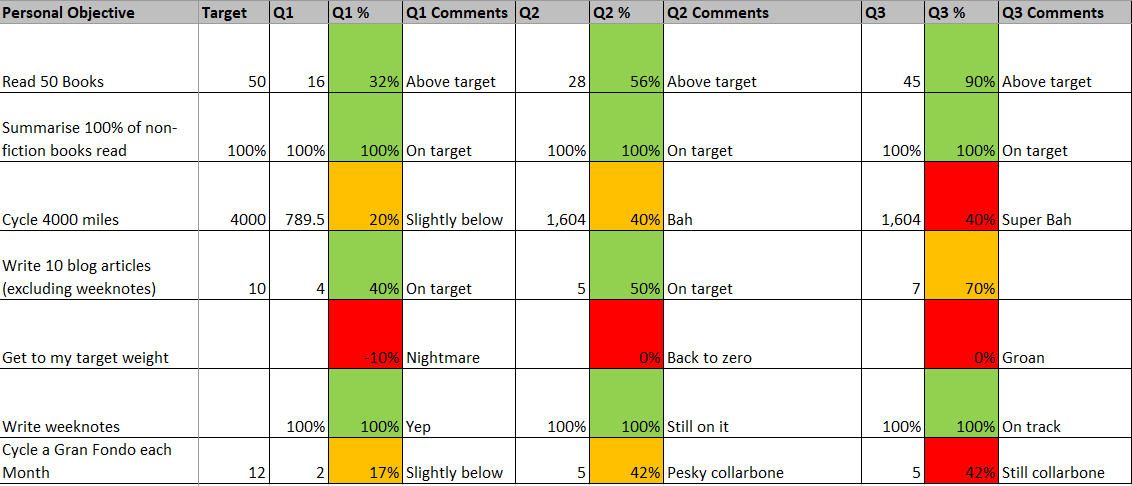 Summary table of performance metrics set out in each quarter. The detail for Q3 is in this article