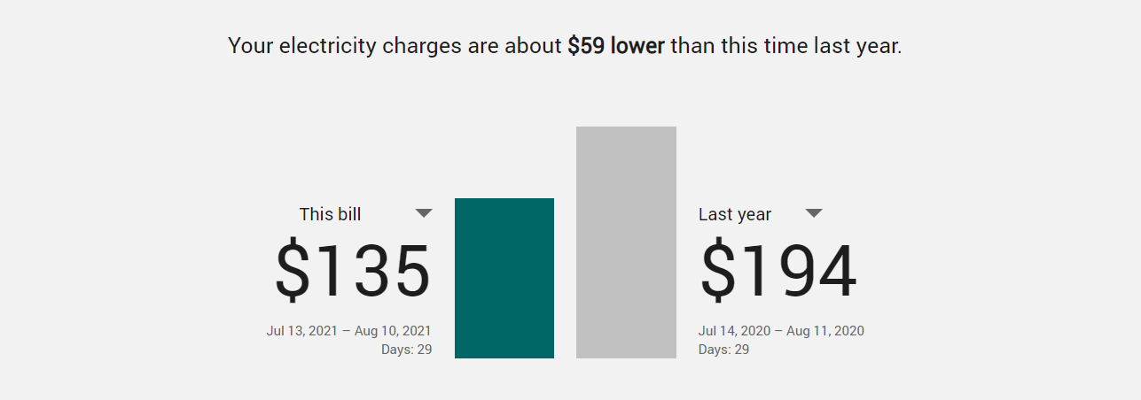 Chart showing Year over Year electricity charge for the month from mid-July to mid-August in 2020 ($194) vs. 2021 ($135).