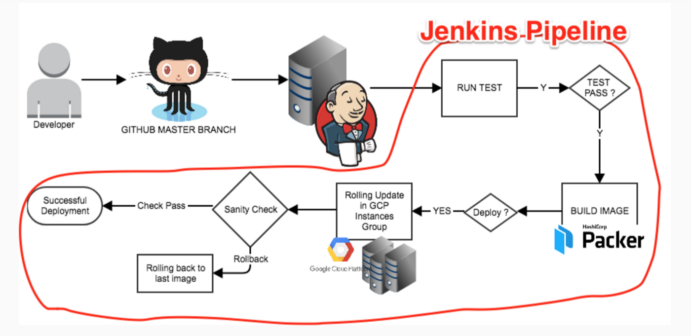 Connecting Jenkins CI to VM-Based Application - Product