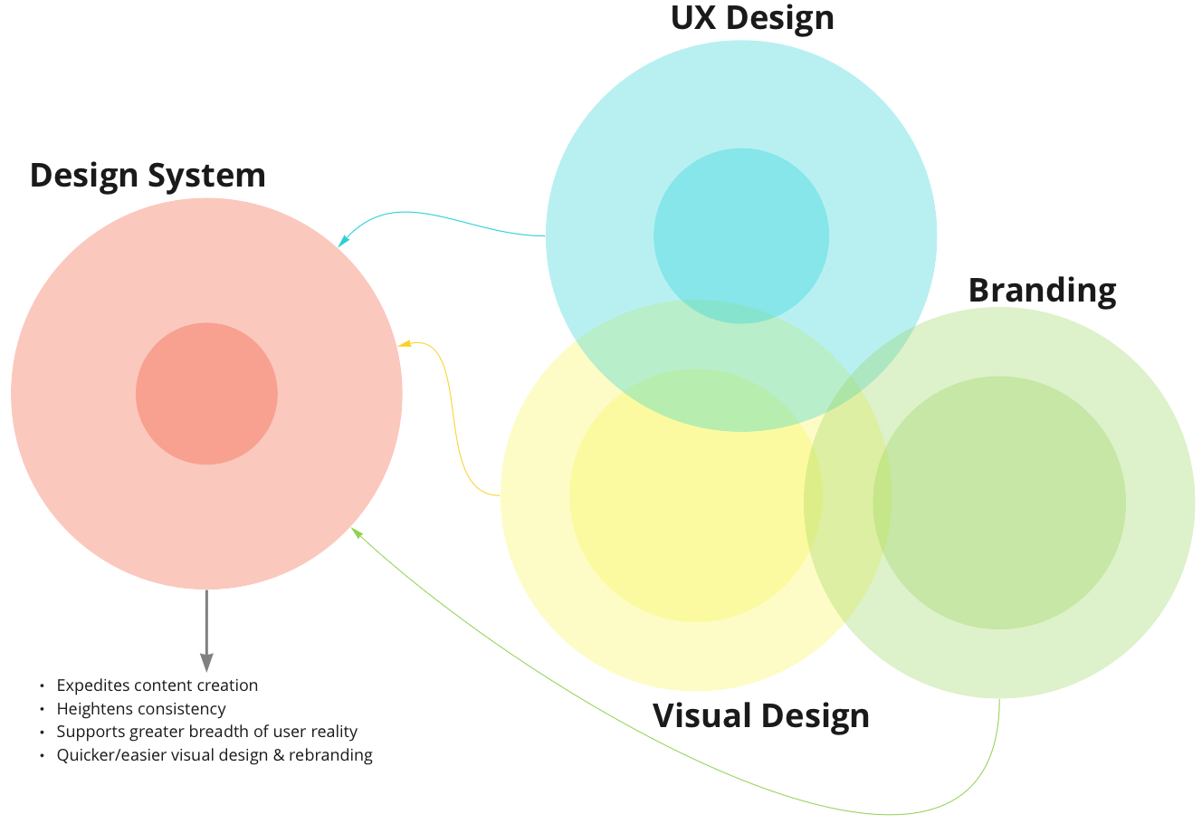 Diagram of circles implying overlap of UX Design, Branding, and Visual Design and that they feed into a Design System.