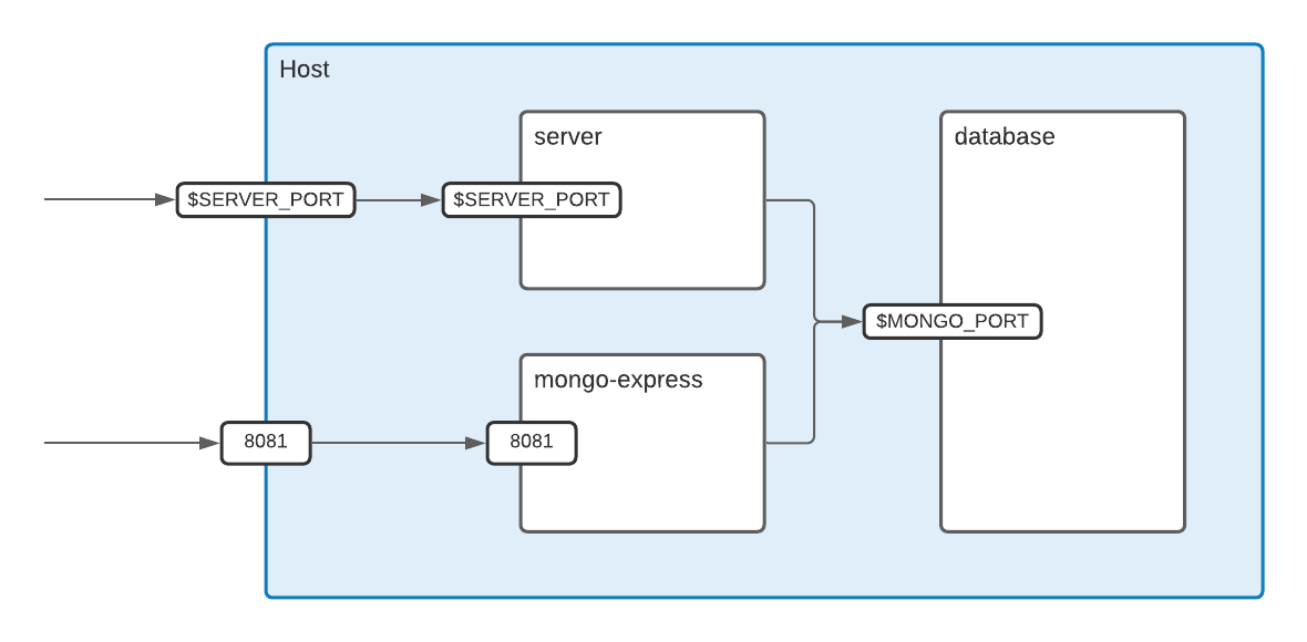The back-end architecture (Docker containers)