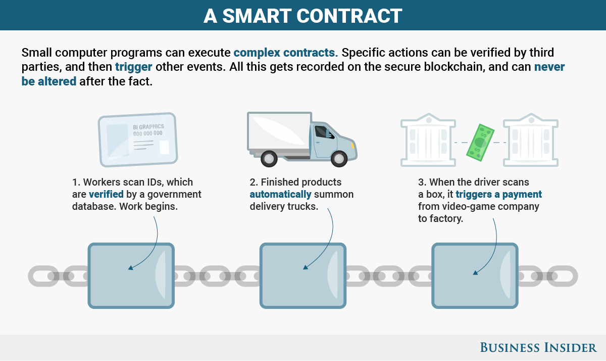 Image result for smart contract examples