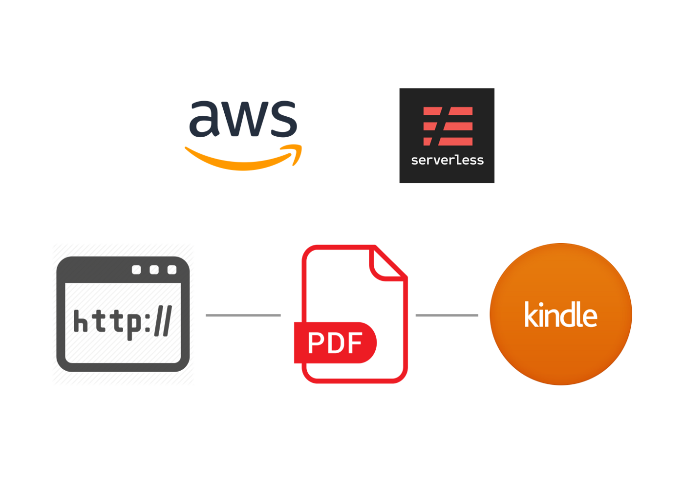 Serverless] Blog URL to PDF to Amazon Kindle - AppGambit - Medium
