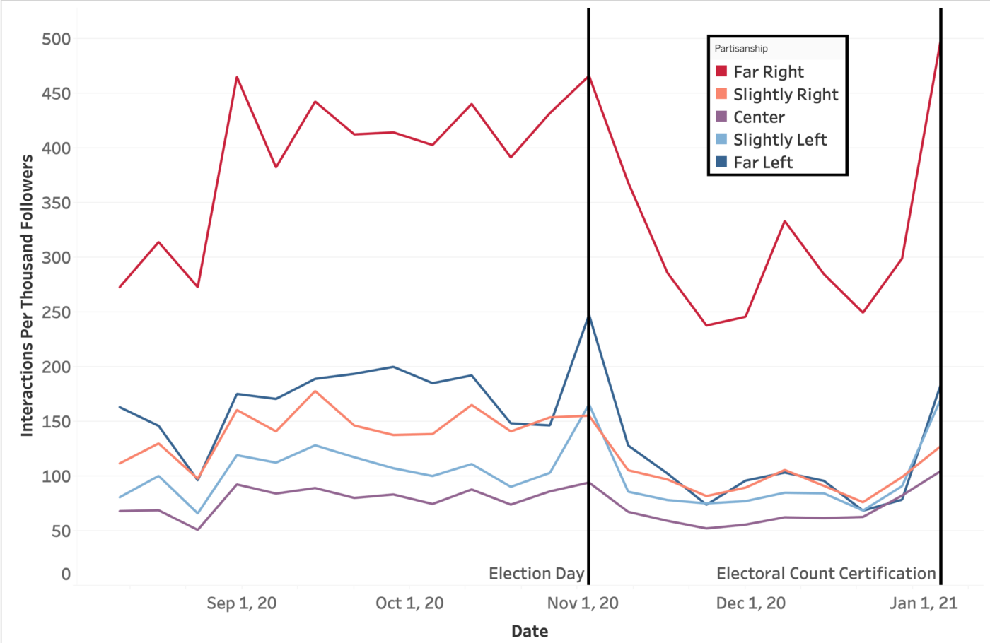 Far Right News Sources On Facebook More Engaging By Cybersecurity For Democracy Cybersecurity For Democracy Medium
