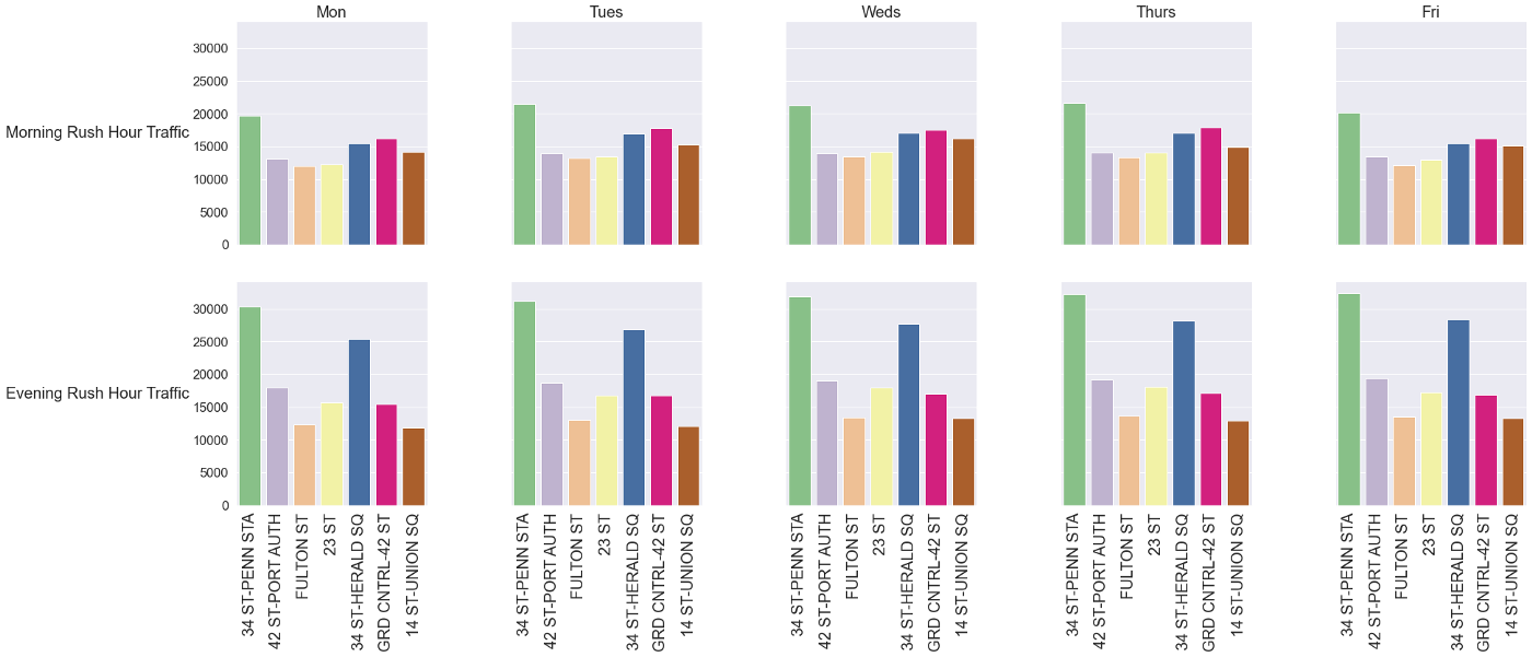 Morning and evening comparison during the weekday transit of the top seven stations.