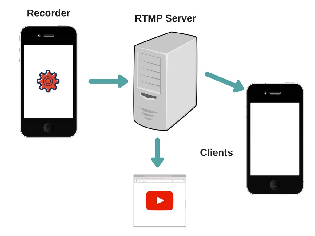 RTMP Protocol: Enable Instant Video Streaming for Android Apps