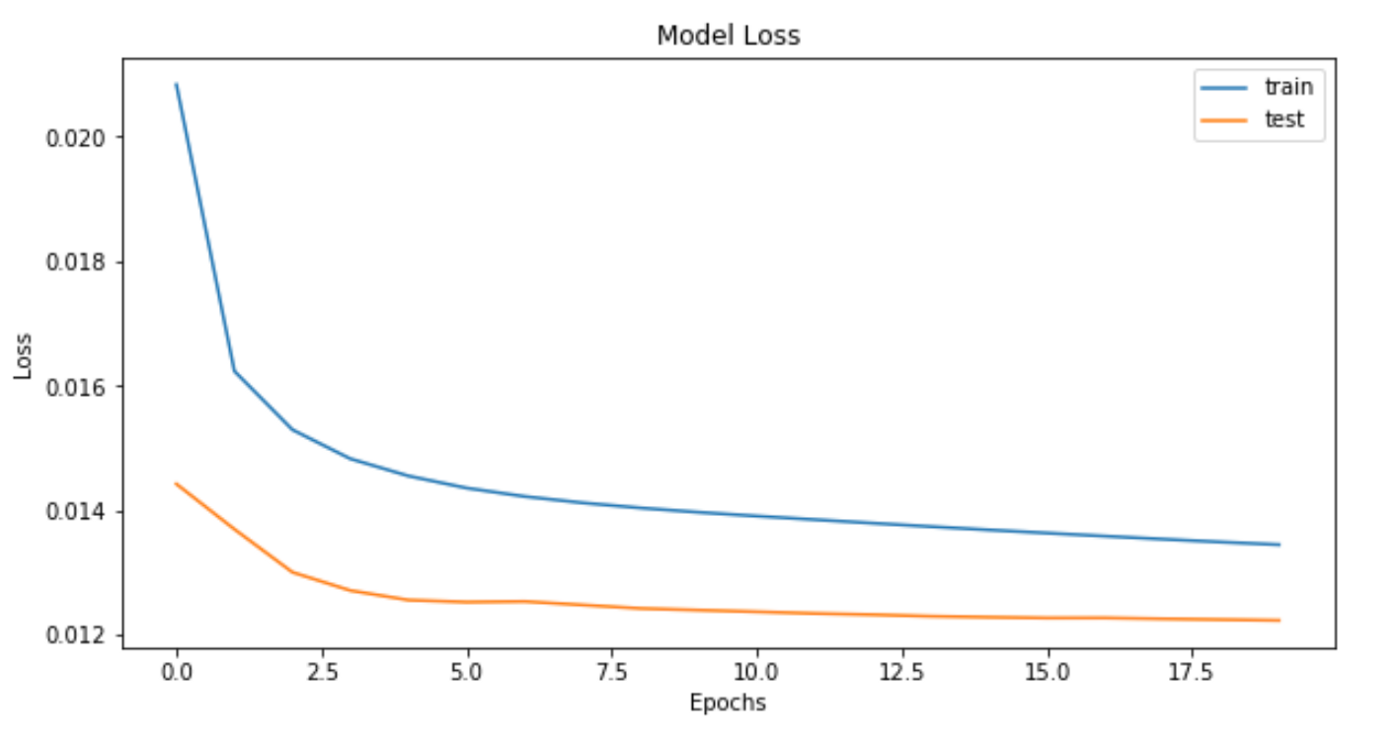 Get Started with Using CNN+LSTM for Forecasting - Towards Data Science