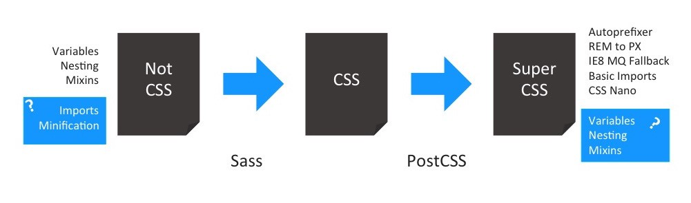 Deconfusing Pre- and Post-processing - Stefan Baumgartner - Medium