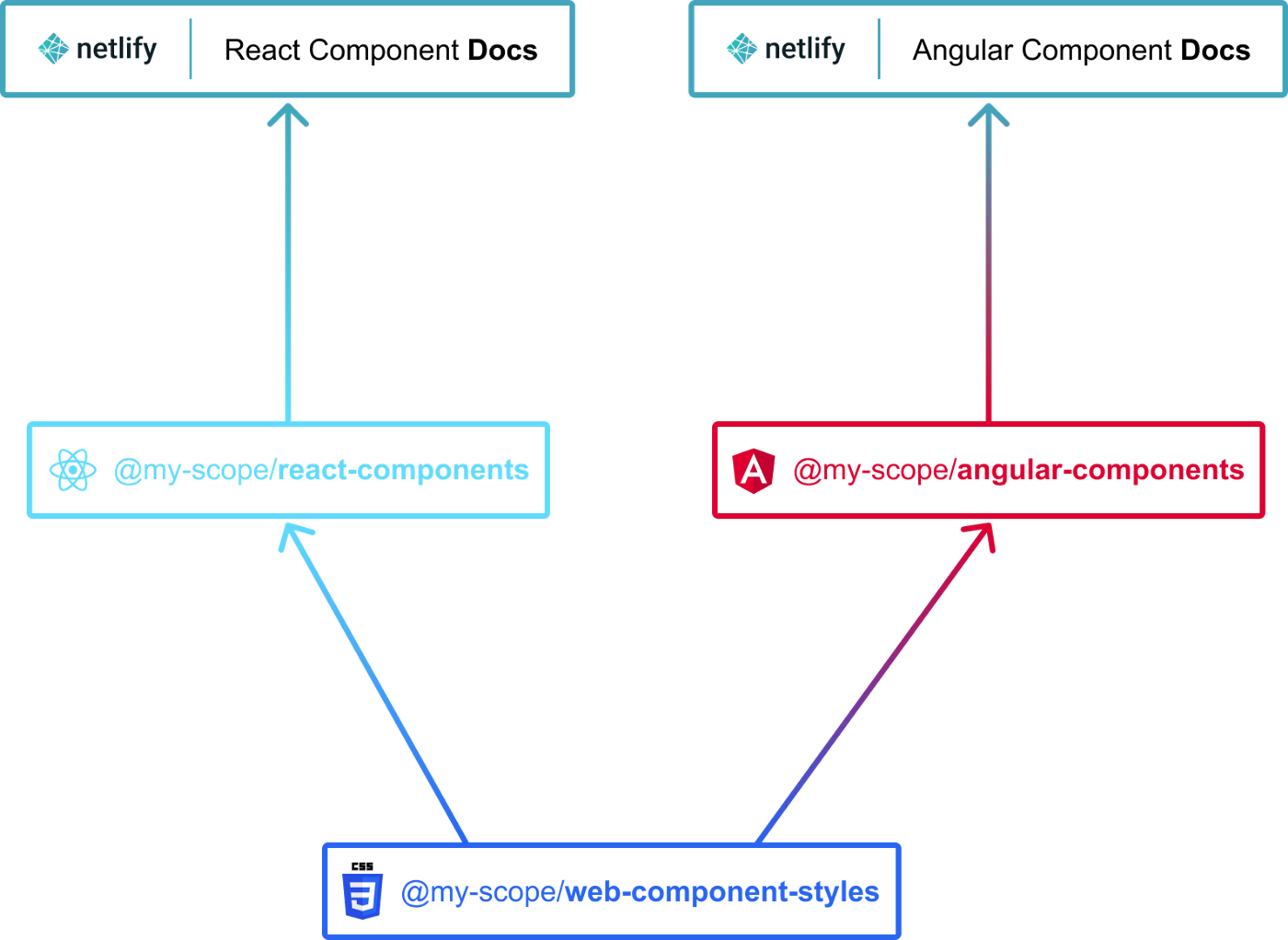 The React components docs depend on the react-components package. The Angular component docs depend on the angular-components package. The react-components and angular-components packages both depend on the web-component-styles package.