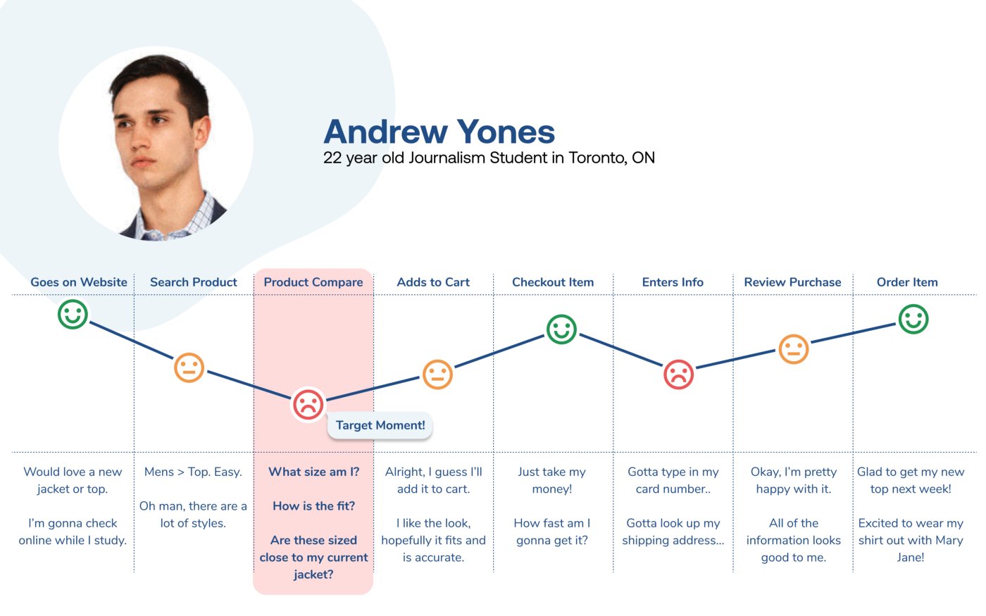 Andrew Yones (persona) Experience map