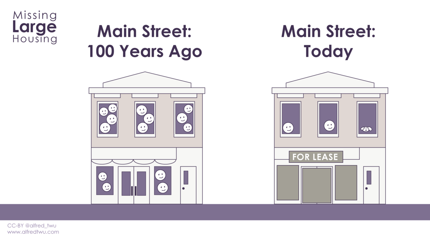 Main Street 100 years ago: a crowded building with apartments above a store. Main Street today: an apartment with just a couple people above a closed store.