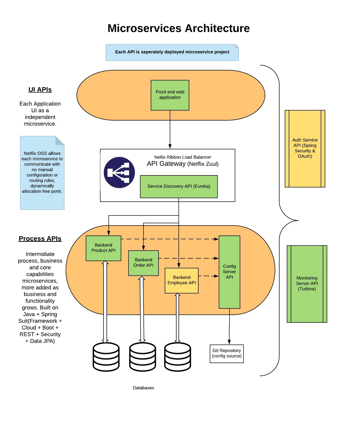 Microservices architecture, implementation and monitoring with
