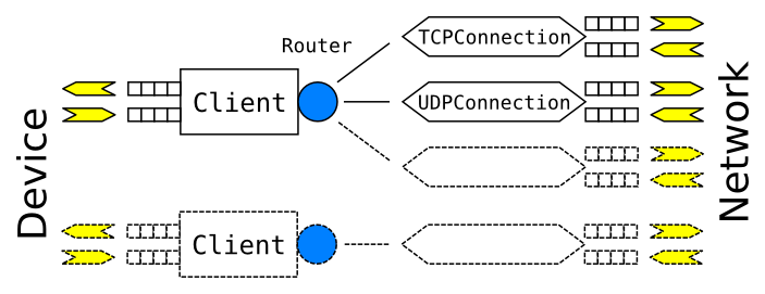 """Introducing """"gnirehtet"""", a reverse tethering tool for Android"""