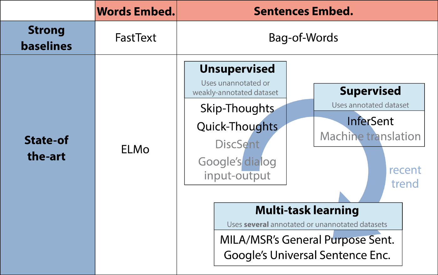 📚The Current Best of Universal Word Embeddings and Sentence Embeddings