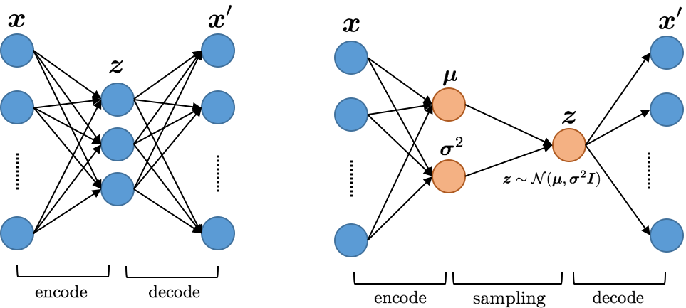 Variational AutoEncoders for new fruits with Keras and Pytorch