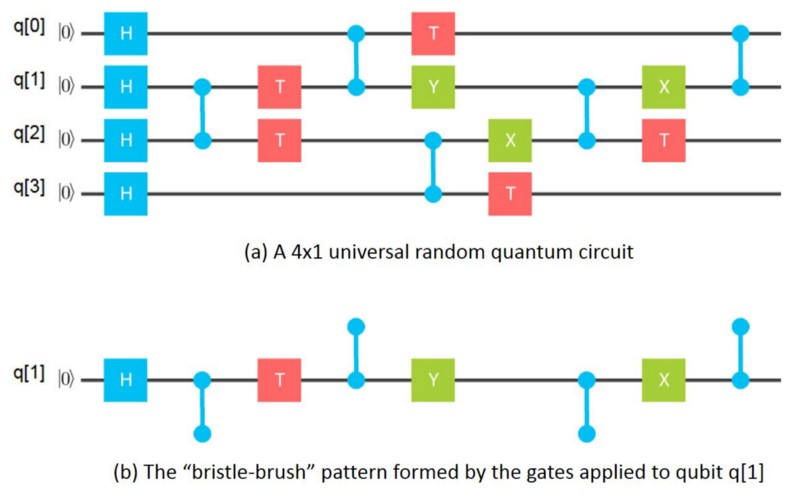 as a recent quanta magazine article points out, the quantum computers of  2018 aren't quite ready for prime time  before they can step into the ring  with
