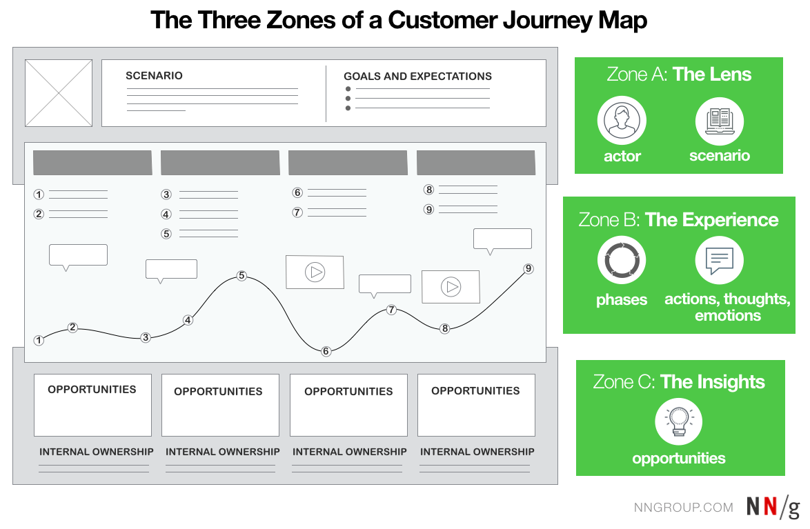 Agile Journey Mapping with Empathy - Salesforce UX - Medium on zones of experience, zones of law, zones of sensation, zones of body, zones of existence, zones of death, zones of the earth, zones of feelings, zones of anger, zones of water, zones of emotion, zones of concentration, zones of awareness, zones of love, zones of emergence, zones of peace,