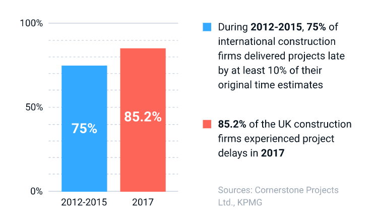 Statistics on project overruns in the construction industry