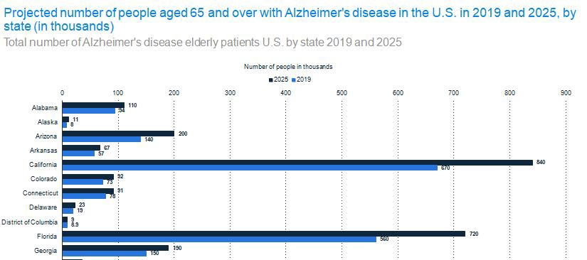 Statista.com graph— Most Influential Diseases: 2019–2025 Alzheimer's projection graph