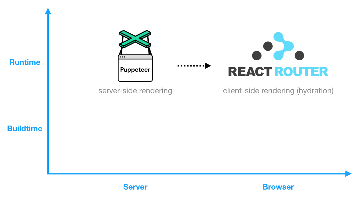 React Router Proxy