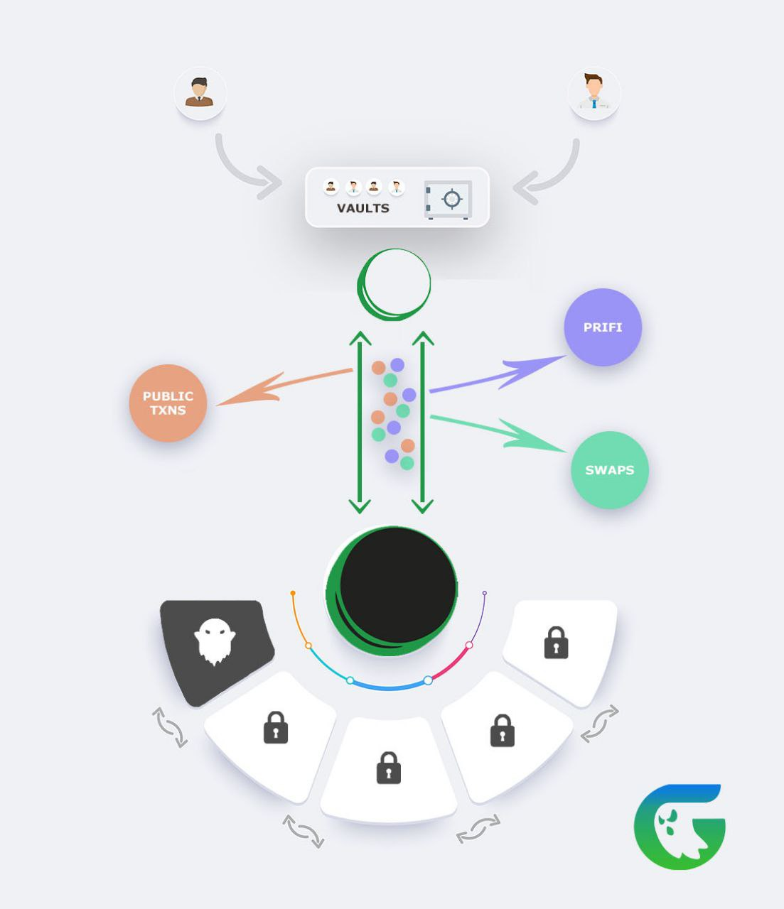 Here's a high level infographic for mainnet alpha