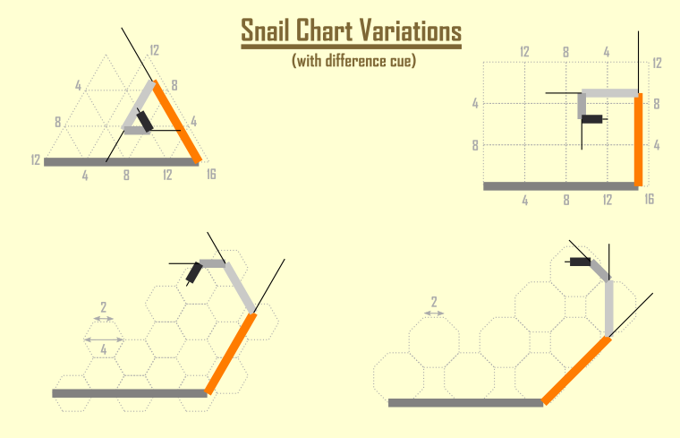 The snail chart variations with the difference cue lines.