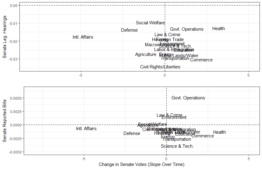 Graphs of trends in U.S. Senate lawmaking activity, committee activity on y-axes, roll-call votes on x-axis