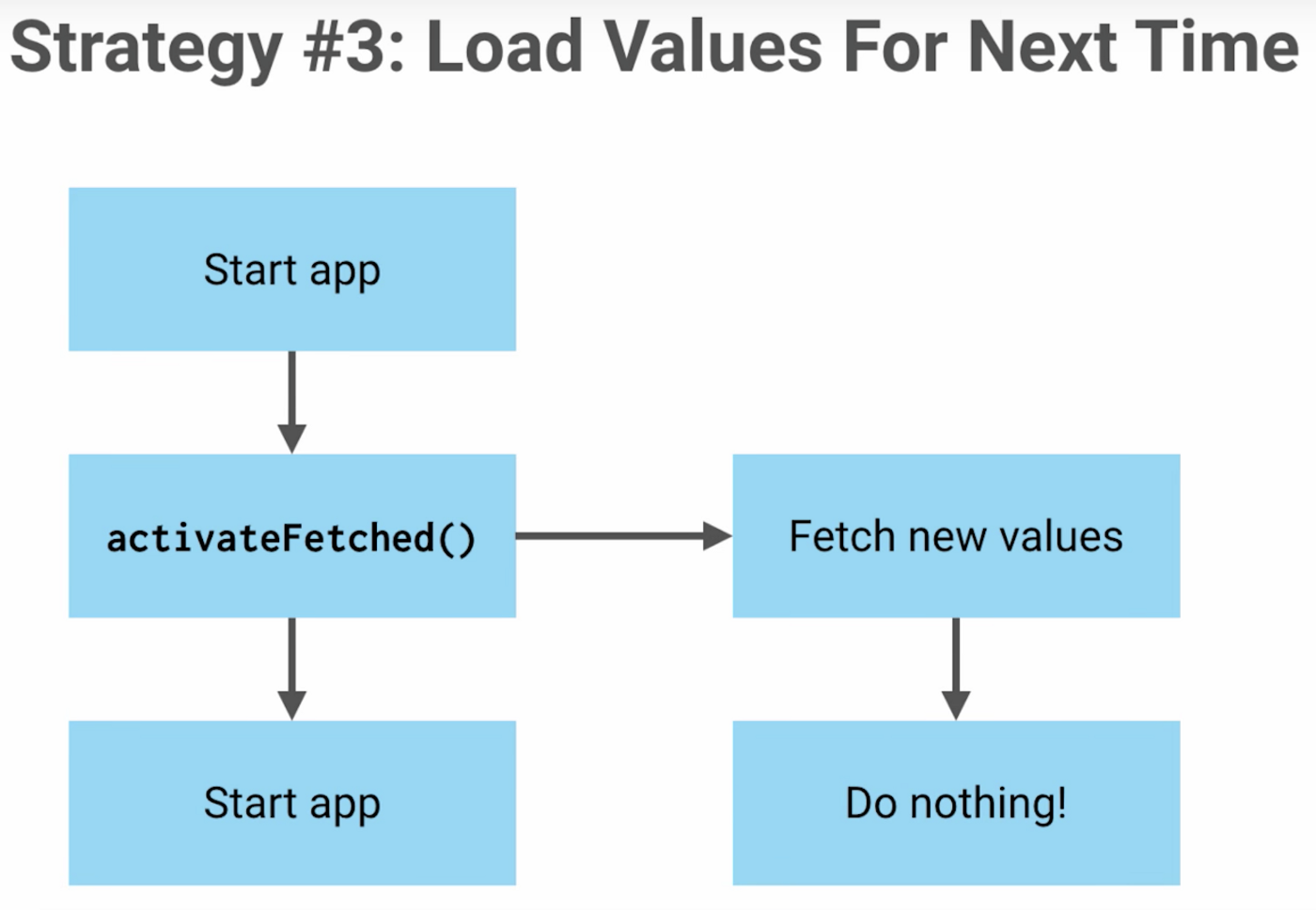 exploring firebase remote config trendyol tech medium1st activate \u2014 2nd fetch \u2014 3rd nothing (strategy diagram 3)