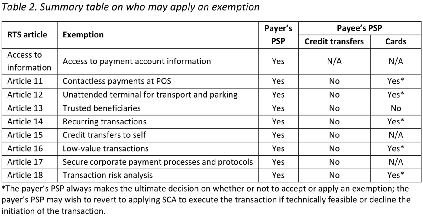 PSD2: ecosystem readiness, 3DS 1 0 problem, and exemptions