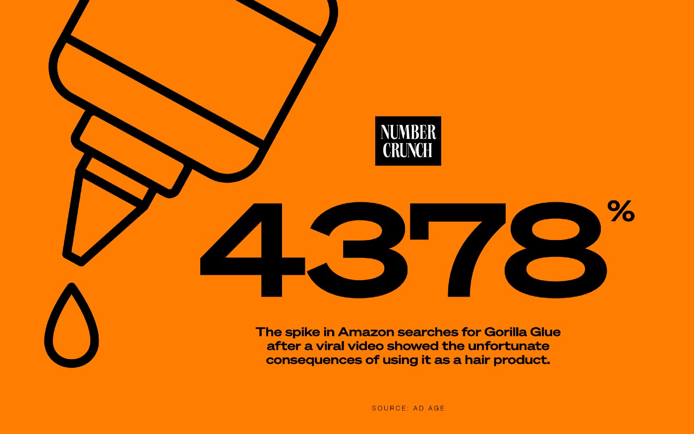 "The Number Crunch logo next to an outline of a glue bottle alongside the text ""4,378%: The spike in Amazon searches for Gorilla Glue after a viral video showed the unfortunate consequences of using it as a hair product. Source: Ad Age"""