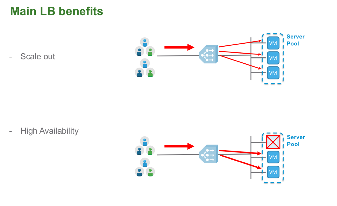 NSX-T 2 1 Load Balancing - Salvatore De Luca - Medium