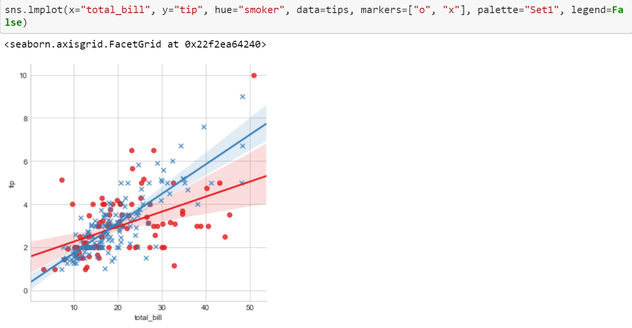 Data Visualization with Python and Seaborn — Part 4: LM Plot & Reg Plot