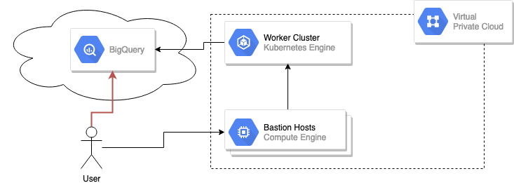 Protecting GCP Services with VPC Service Controls and Terraform