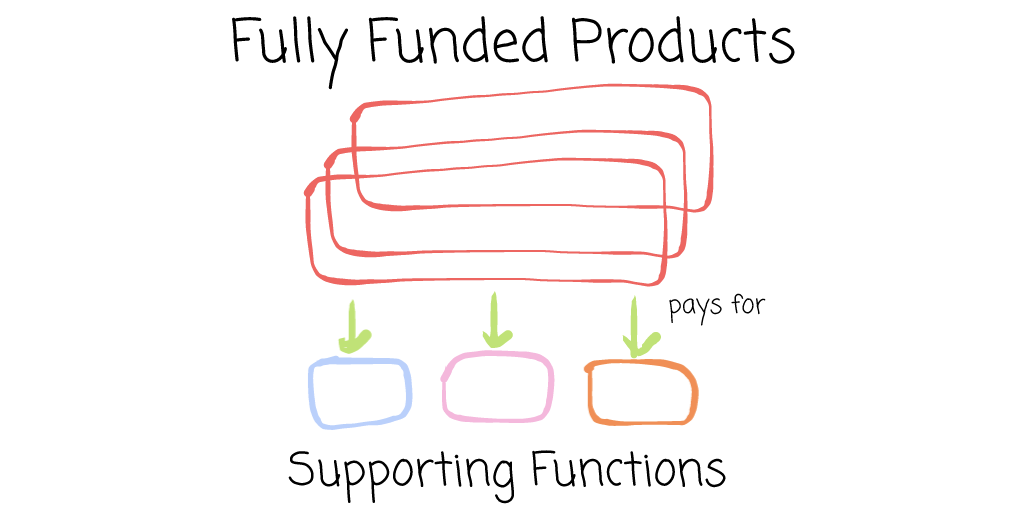 Funding the Non-dedicated Supporting Resources for Product Teams