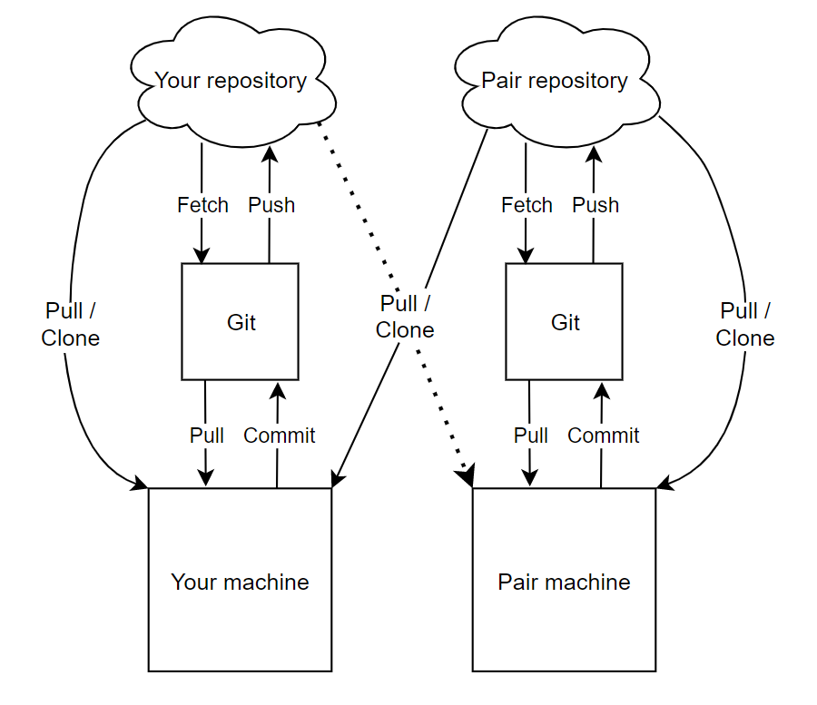 """Identical to the first diagram, but two diagonal, crossing downward arrows labeled """"pull / clone"""" connect each party's repositories to their pair's machine"""