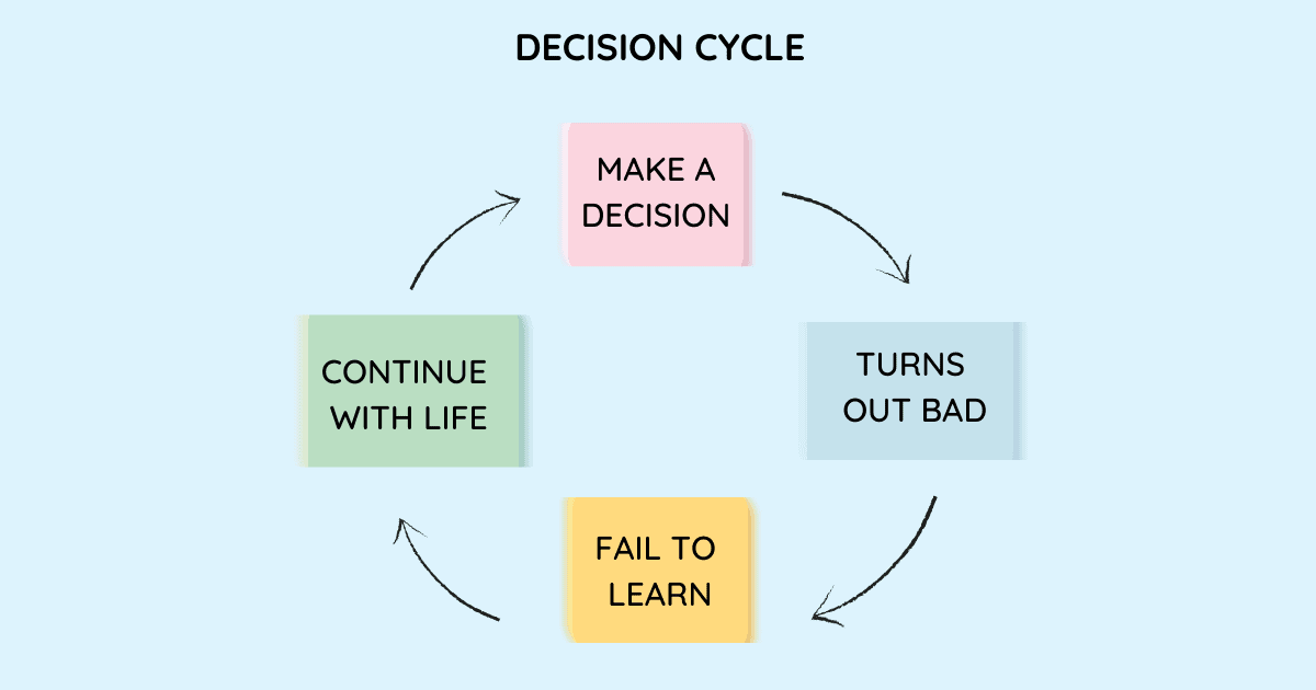 diagram of a decision cycle that includes failing to learn