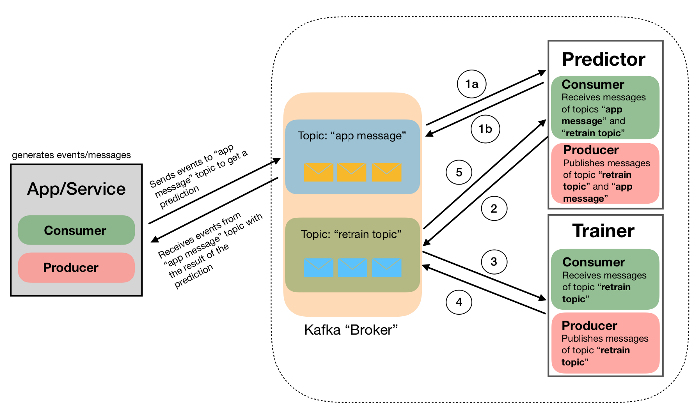 Putting ML in production I: using Apache Kafka in Python