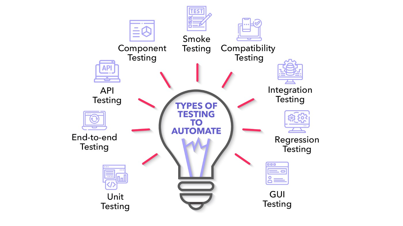 Types of testing to automate