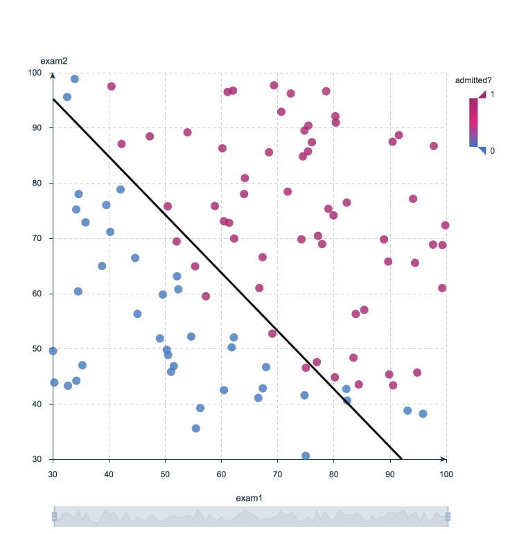 10 Machine Learning Methods that Every Data Scientist Should Know