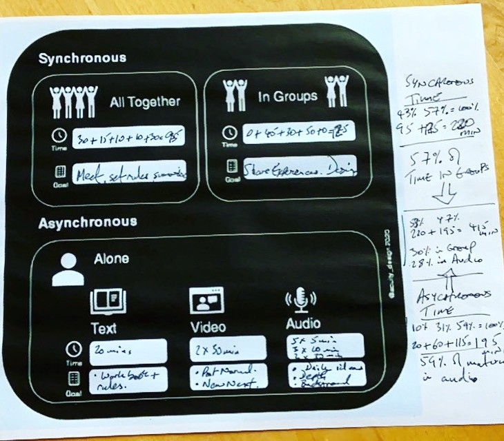 The black diagram printed and filled out with information on timings from workshops