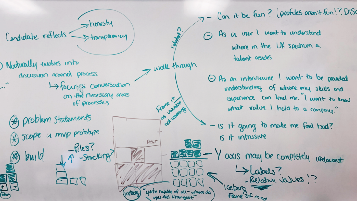 A whiteboard with a lot of writing and drawing on it.